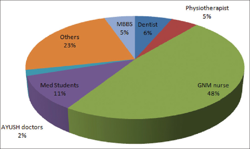 Figure 2: Distribution of orthopedic surgical assistants in minor orthopedic procedures