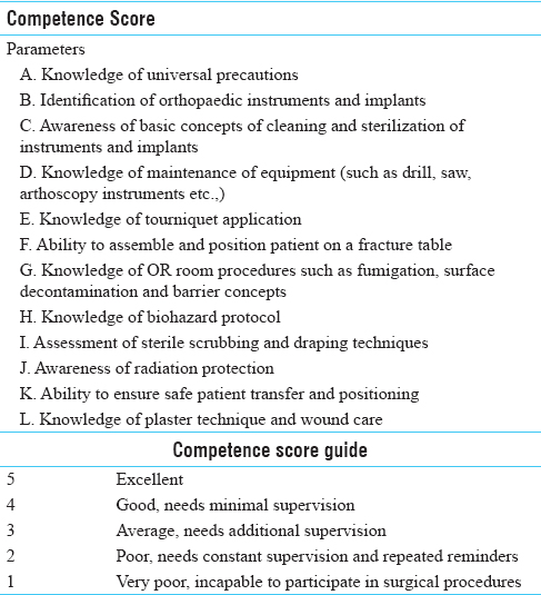 Table 4: Competence parameters and scoring guide