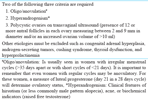 Table 1: Rotterdam diagnostic criteria for the diagnosis of polycystic ovary syndrome