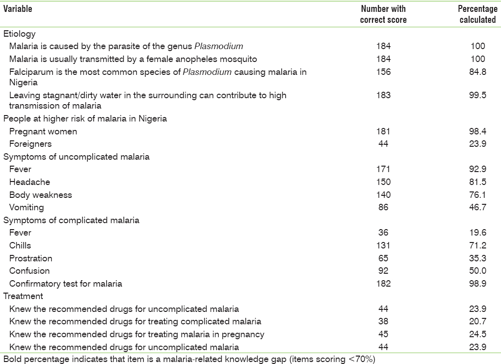 Table 2: Malaria-related knowledge gaps among respondents (<i>n</i> = 184)