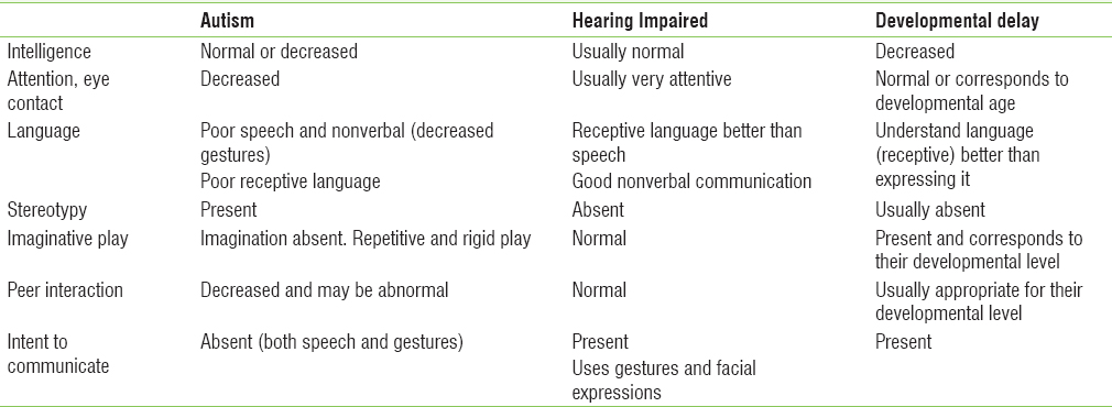 Table 2: Autism, hearing impairment, and developmental delay
