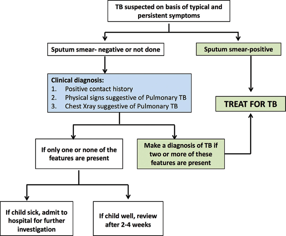 pictures Tuberculosis (TB) in Children