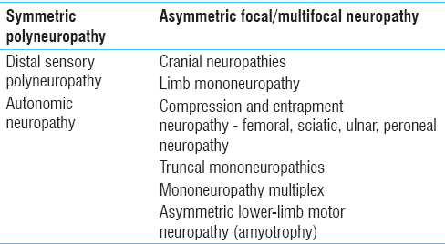 Table� 1: Classification of diabetic neuropathy