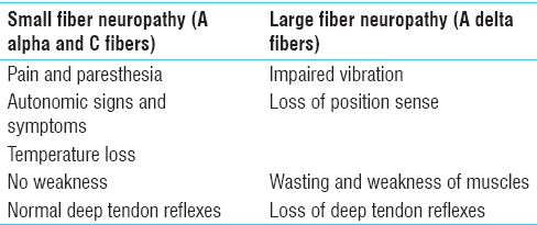 Table� 2: Features of small and large fiber neuropathy
