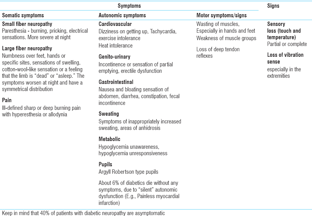 Table� 3: Symptoms and signs in diabetic neuropathy