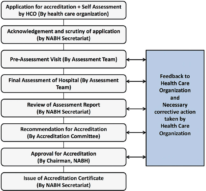 Figure�2: National Accreditation Board for Hospitals and Healthcare Providers accreditation procedure.