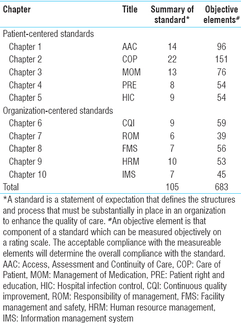 Table� 1: National Accreditation Board for Hospitals and Healthcare Providers standards