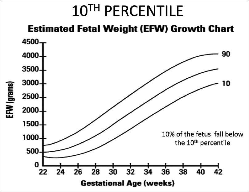 Risk Assessment Of Intrauterine Growth Restriction Vijayaselvi R