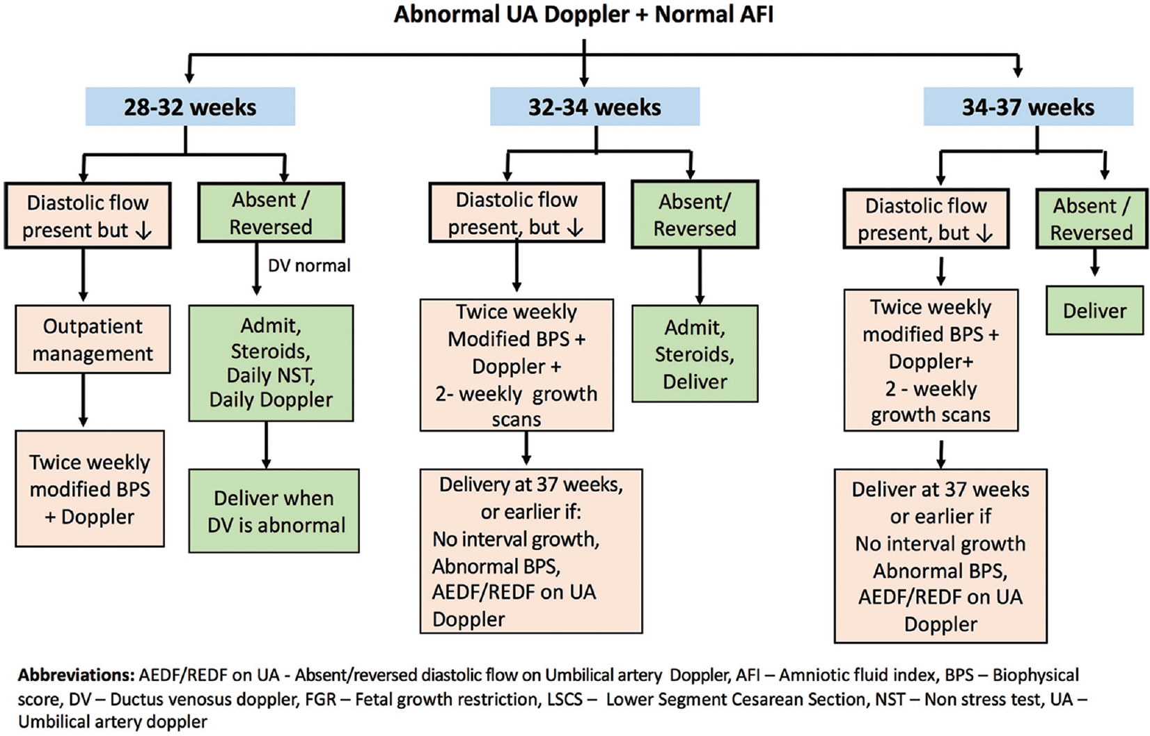 Management of intrauterine growth restriction david ls cherian ag figure 5 management of intrauterine growth restriction with abnormal umbilical artery doppler and normal amniotic fluid index nvjuhfo Choice Image