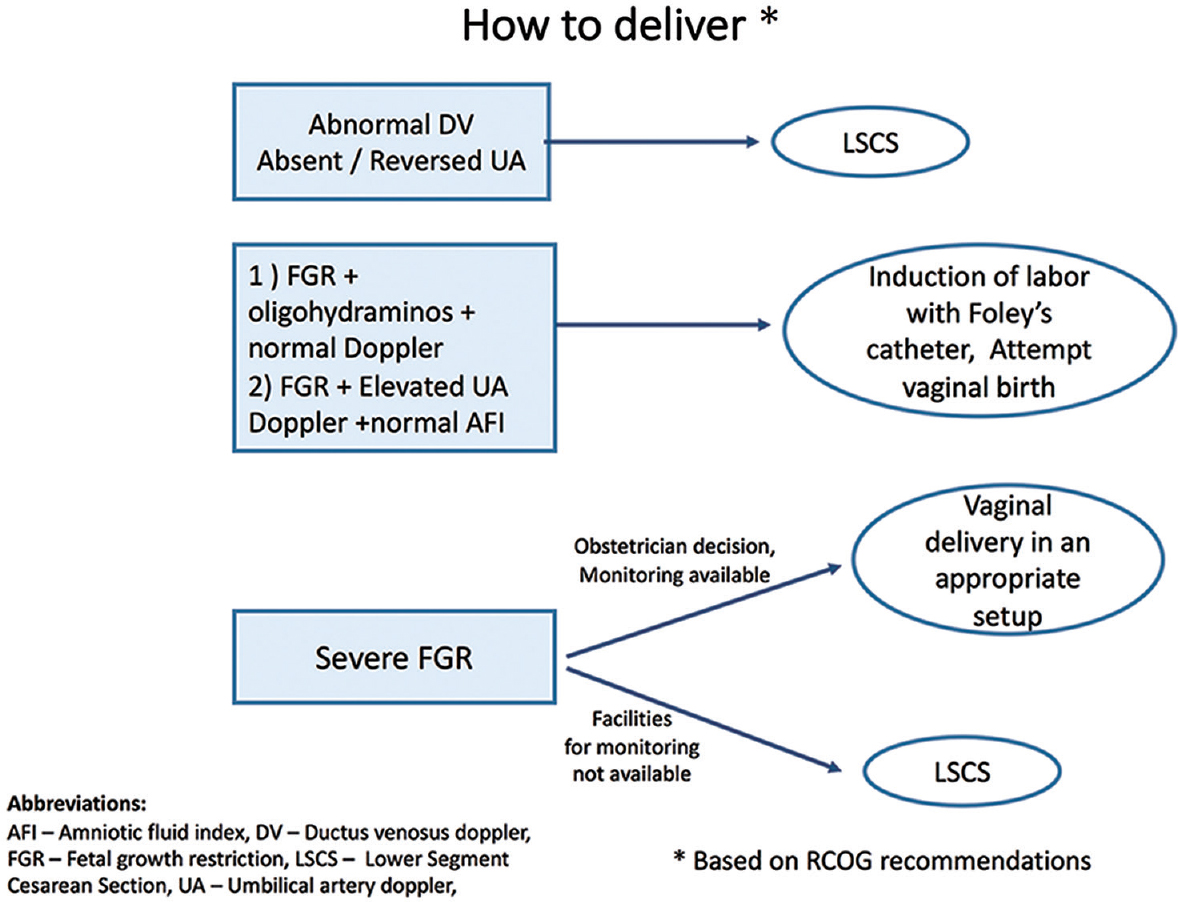 Figure 7: Mode of delivery.