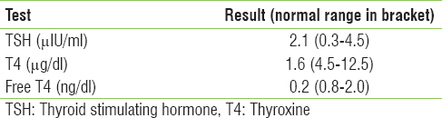 Table 7: Case 2 - Thyroid function test results