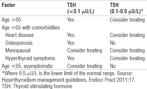 Table 5: Subclinical hyperthyroidism: When to treat