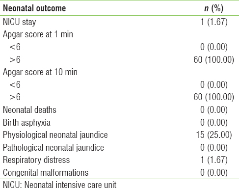 Table 3: Distribution of patients according to neonatal outcome