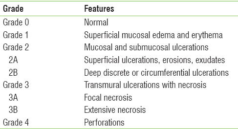 Table 2: Endoscopic classification of injuries