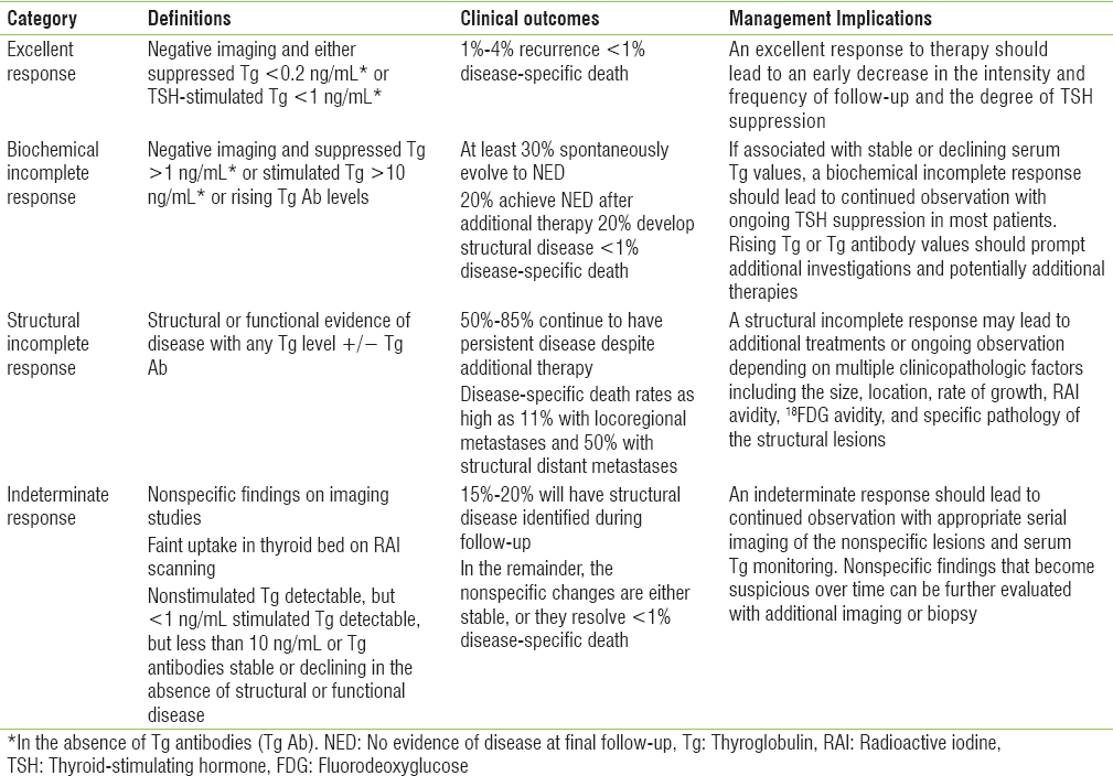 Table 7: Clinical implications of response to therapy reclassification in patients with differentiated thyroid cancer treated with total thyroidectomy and radioiodine remnant ablation (American Thyroid Association guidelines 2015)