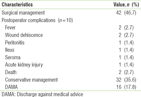 Table 6: Management and outcome of acute intestinal obstruction (<i>n</i>=90)