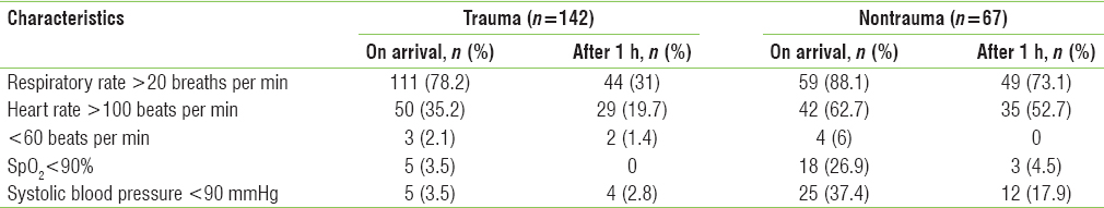 Table 2: Comparison of vital signs between trauma and nontrauma patients