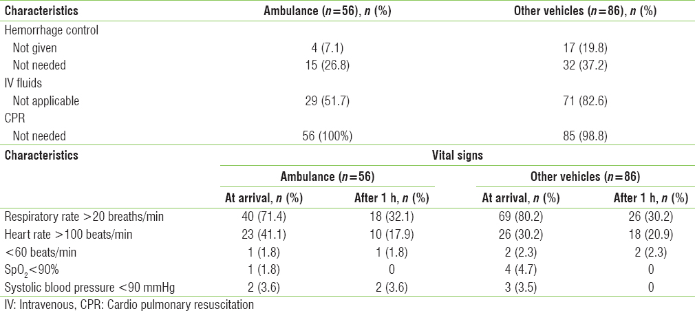Table 3: Comparison of prehospital care and vital signs between ambulances and other vehicles