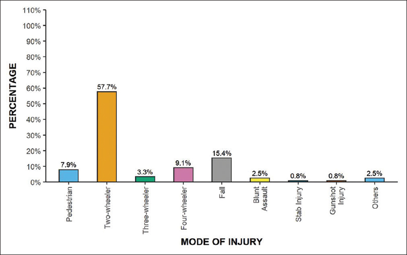Figure 2: Distribution of mode of injuries.