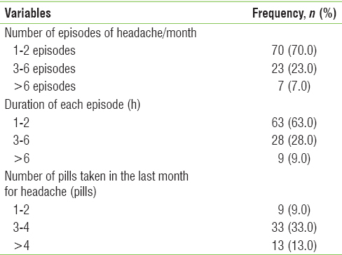 Table 5: Number of episodes of headache, duration of each episode, and number of pain relieving medication taken, among the study participants (each month)