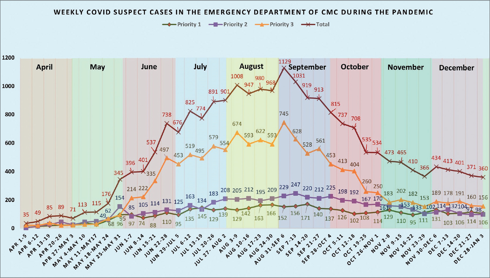 "Figure 1: Weekly COVID-suspected cases seen in the ""COVID zone"" of the Emergency Department through the COVID-19 pandemic."