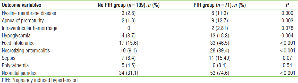 Table 6: Comparison of neonatal outcome between those with pregnancy induced hypertension (pregnancy induced hypertension: n=86) and those without pregnancy induced hypertension (<i>n</i>=115)